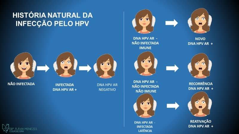 Possibilidades de infecção por HPV